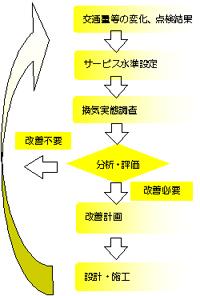 トンネル換気実態調査・診断・設計
