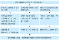 市街化調整区域における地区計画の運用指針
