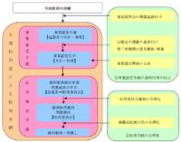 土地収用制度における事業認定申請資料作成業務