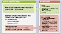 地域公共交通総合連携計画策定調査が全額補助へ