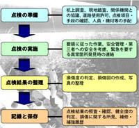 橋梁長寿命化修繕計画策定