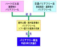 新法によるバリアフリー基本構想策定業務