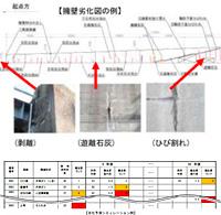道路擁壁の計画的な維持・補修に向けた取り組み